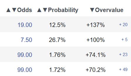 Surebet.com value bets